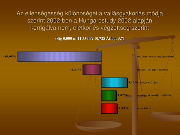 Az ellenségesség különbségei a vallásgyakorlás módja szerint 2002-ben a Hungarostudy 2002 alapján