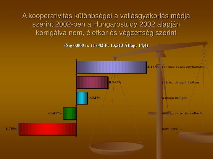 A kooperativitás különbségei a vallásgyakorlás módja szerint 2002-ben a Hungarostudy 2002 alapján