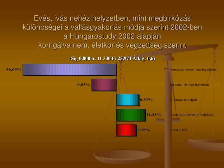 Evés, ivás nehéz helyzetben, mint megbirkózás különbségei a vallásgyakorlás módja szerint 2002-ben a Hungarostudy 2002 alapján
