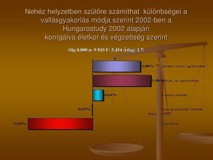 Nehéz helyzetben szülőre számíthat  különbségei a vallásgyakorlás módja szerint 2002-ben a Hungarostudy 2002 alapján