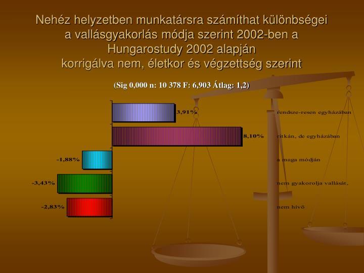 Nehéz helyzetben munkatársra számíthat különbségei a vallásgyakorlás módja szerint 2002-ben a Hungarostudy 2002 alapján