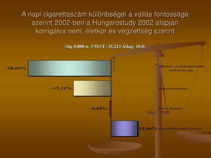 A napi cigarettaszám különbségei a vallás fontossága szerint 2002-ben a Hungarostudy 2002 alapján