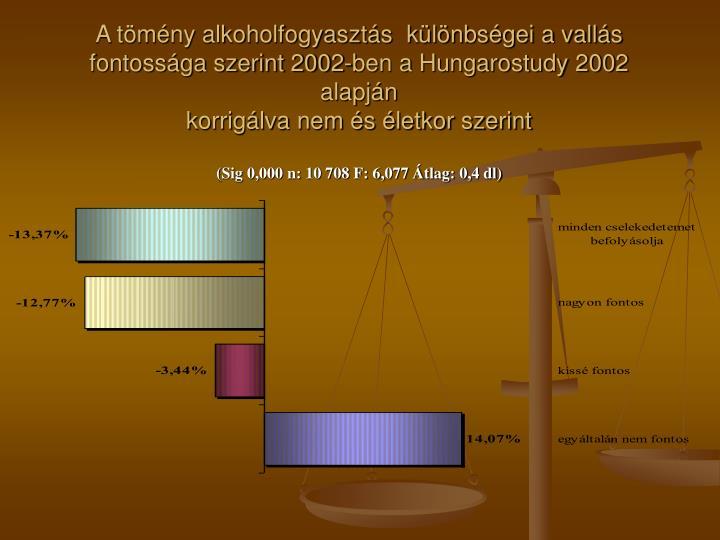 A tömény alkoholfogyasztás  különbségei a vallás fontossága szerint 2002-ben a Hungarostudy 2002 alapján