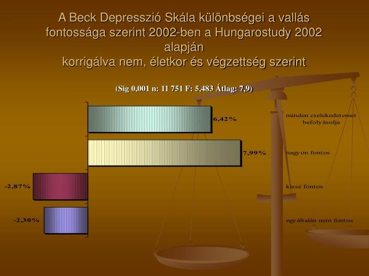 A Beck Depresszió Skála különbségei a vallás fontossága szerint 2002-ben a Hungarostudy 2002 alapján