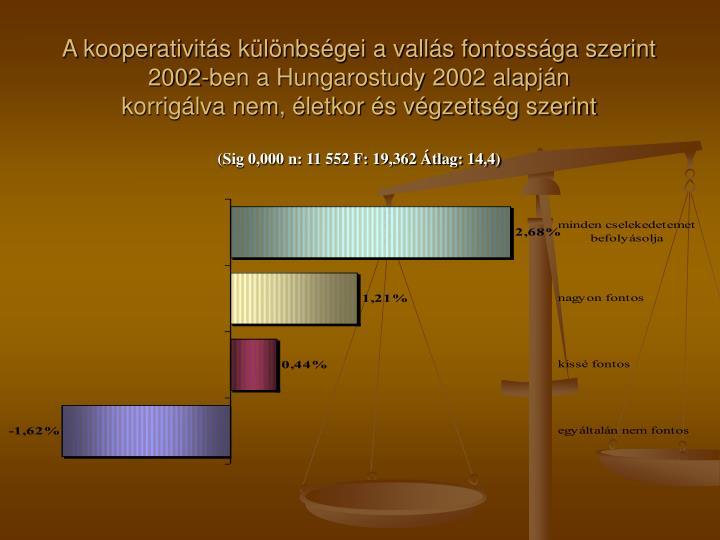 A kooperativitás különbségei a vallás fontossága szerint 2002-ben a Hungarostudy 2002 alapján