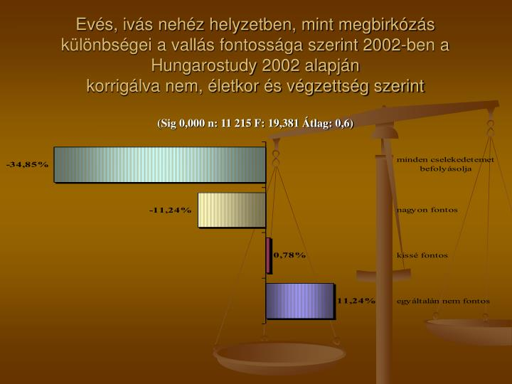 Evés, ivás nehéz helyzetben, mint megbirkózás különbségei a vallás fontossága szerint 2002-ben a Hungarostudy 2002 alapján