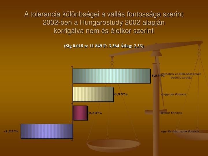 A tolerancia különbségei a vallás fontossága szerint 2002-ben a Hungarostudy 2002 alapján