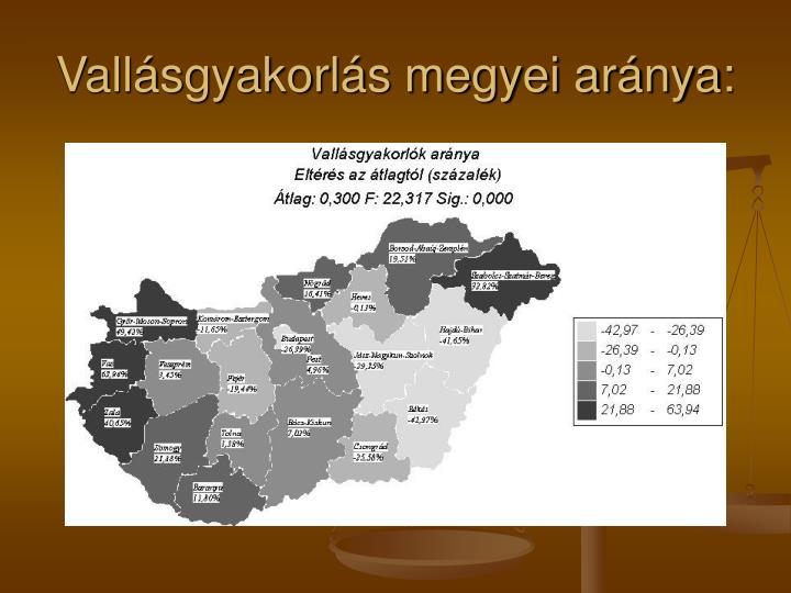 Vallásgyakorlás megyei aránya: