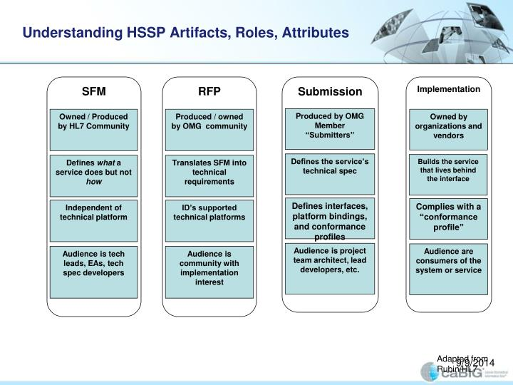 Understanding HSSP Artifacts, Roles, Attributes