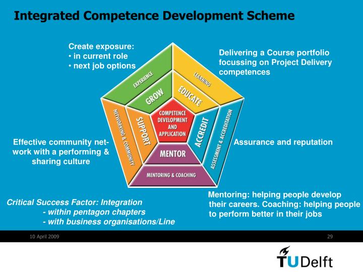 Integrated Competence Development Scheme
