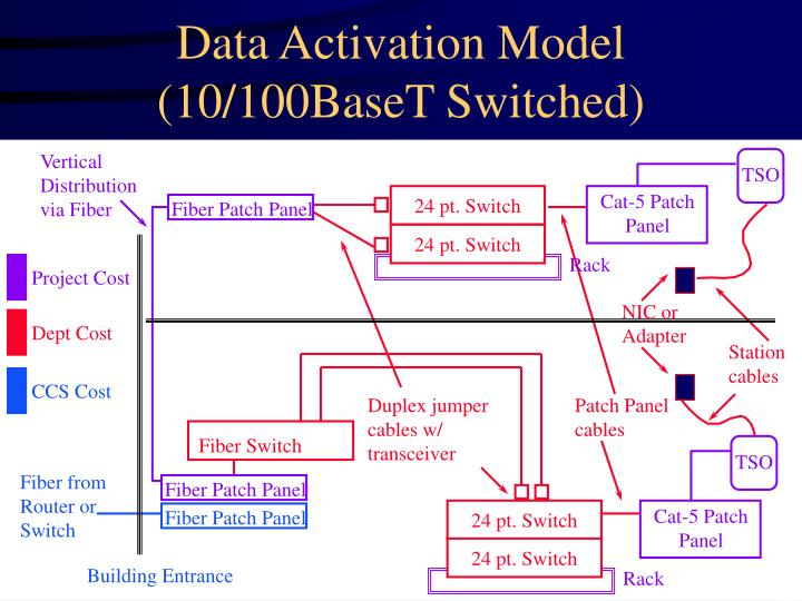 Data activation model 10 100baset switched
