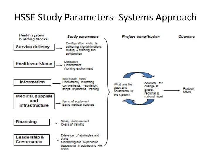 HSSE Study Parameters- Systems Approach