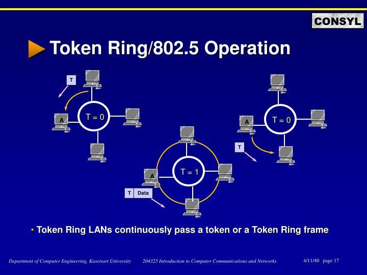 Token Ring/802.5 Operation