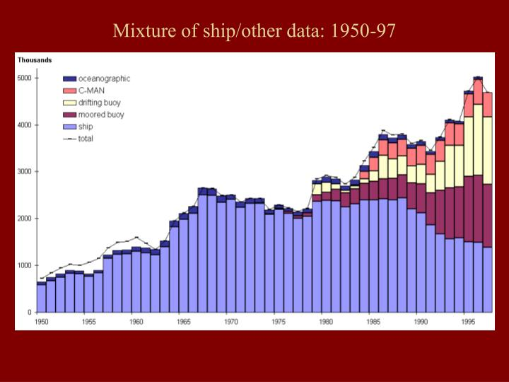 Mixture of ship/other data: 1950-97