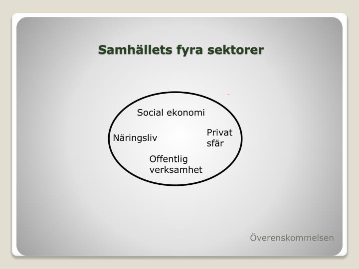 Samhällets fyra sektorer