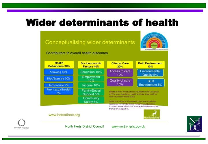 Wider determinants of health