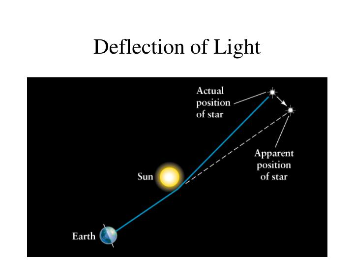 Deflection of Light