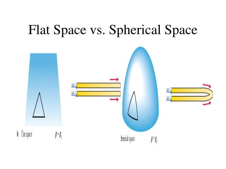 Flat Space vs. Spherical Space
