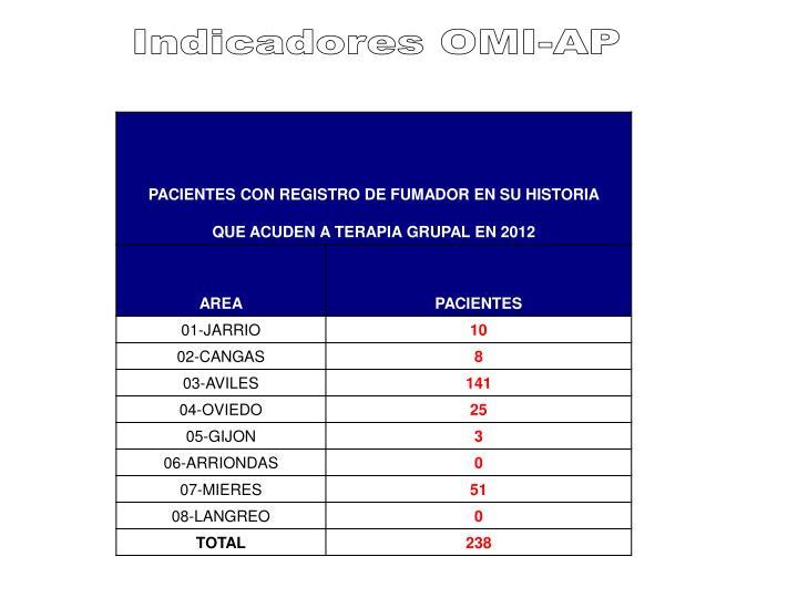 Indicadores OMI-AP