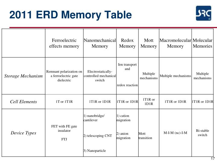 2011 ERD Memory Table