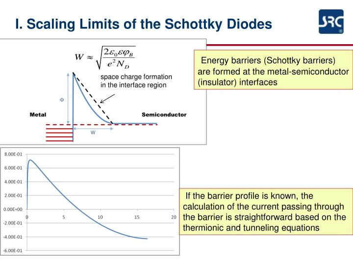 I. Scaling Limits of the Schottky Diodes