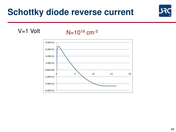 Schottky diode reverse current