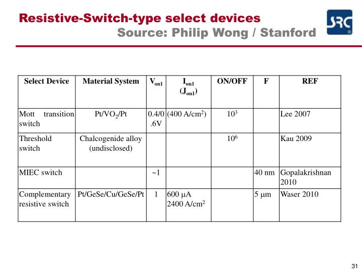 Resistive-Switch-type select devices