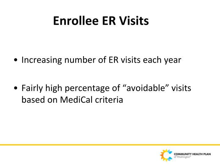 Enrollee ER Visits