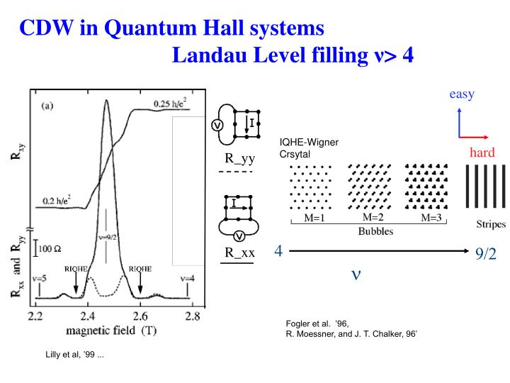 CDW in Quantum Hall systems