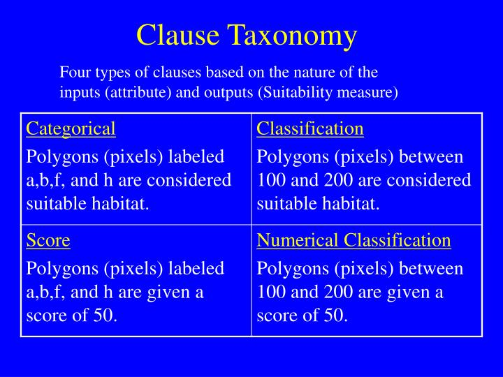 Clause Taxonomy
