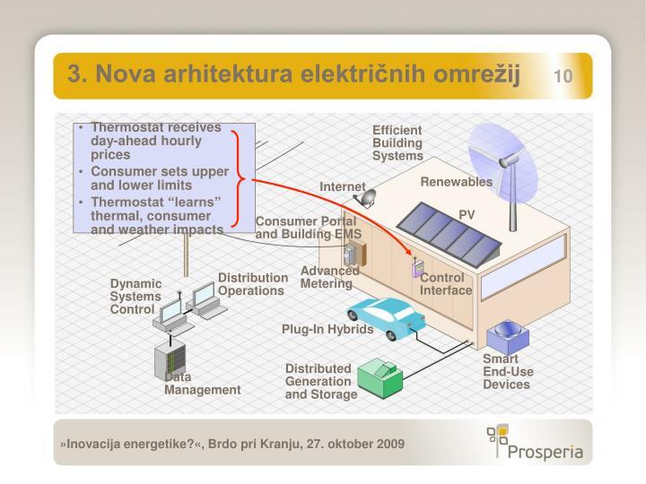 3. Nova arhitektura električnih omrežij