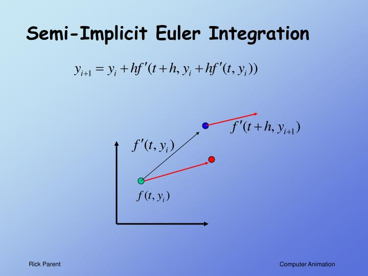 Semi-Implicit Euler Integration