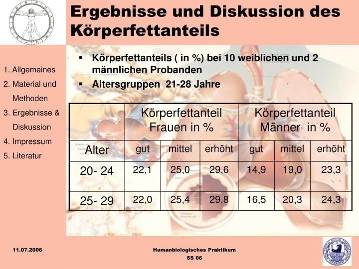 Ergebnisse und Diskussion des Körperfettanteils