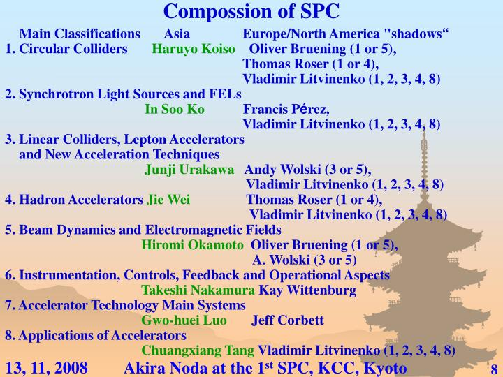 Compossion of SPC