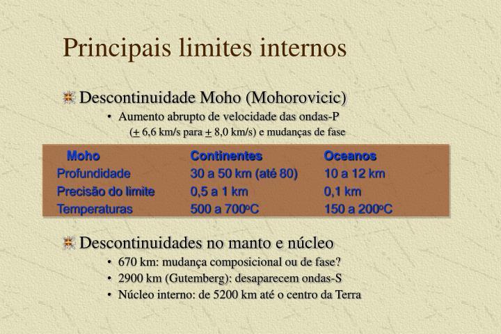 Principais limites internos