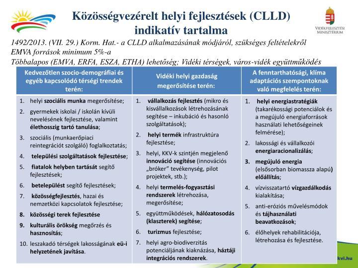 Közösségvezérelt helyi fejlesztések (CLLD)
