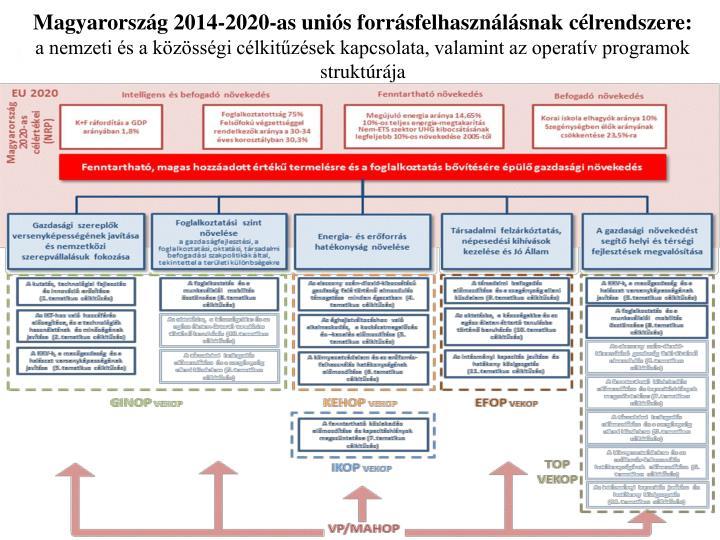 Magyarország 2014-2020-as uniós forrásfelhasználásnak célrendszere:
