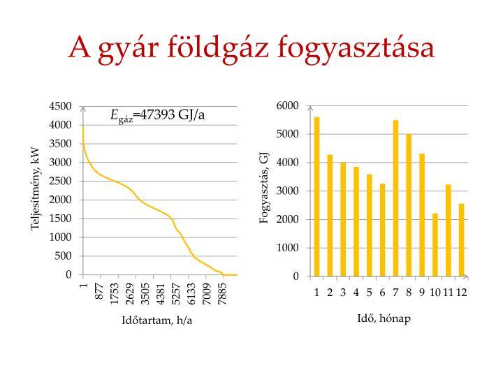 A gyár földgáz fogyasztása
