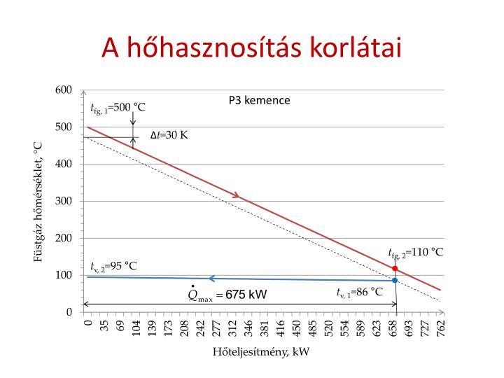 A hőhasznosítás korlátai
