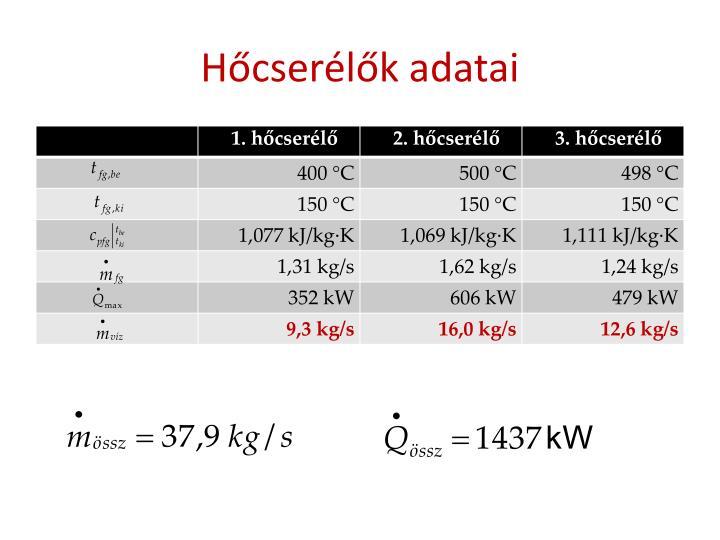Hőcserélők adatai