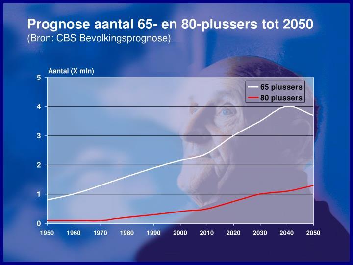 Prognose aantal 65- en 80-plussers tot 2050