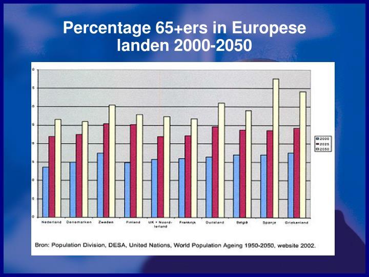 Percentage 65+ers in Europese landen 2000-2050