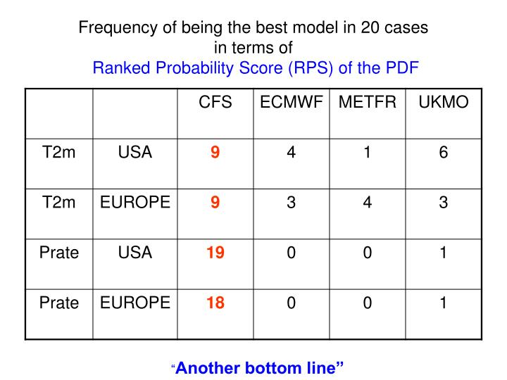 Frequency of being the best model in 20 cases