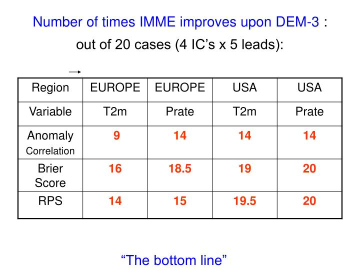 Number of times IMME improves upon DEM-3