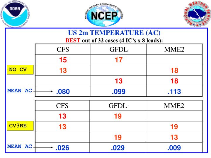 US 2m TEMPERATURE (AC)