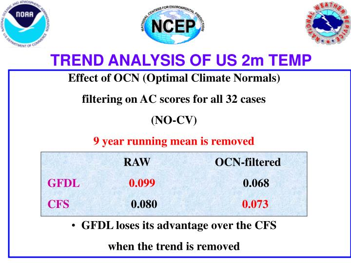 TREND ANALYSIS OF US 2m TEMP