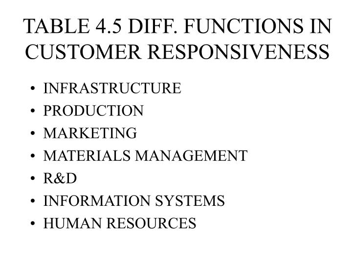 TABLE 4.5 DIFF. FUNCTIONS IN CUSTOMER RESPONSIVENESS
