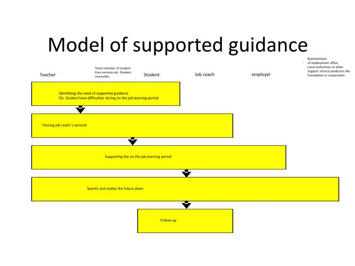 Model of supported guidance