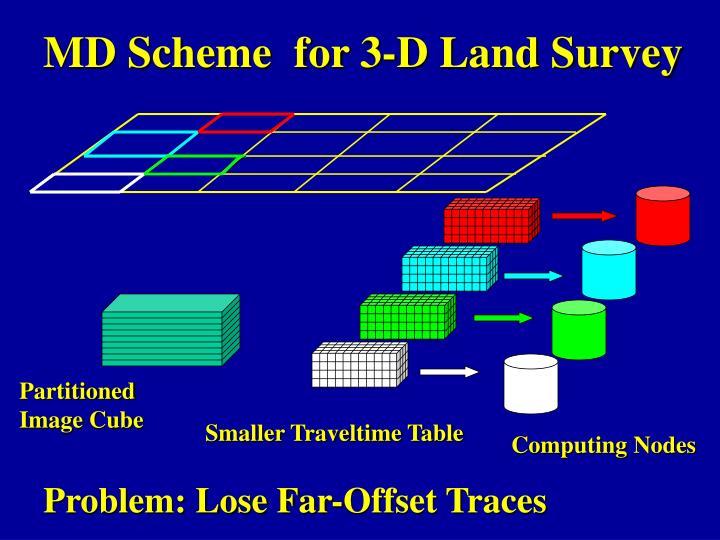 MD Scheme  for 3-D Land Survey
