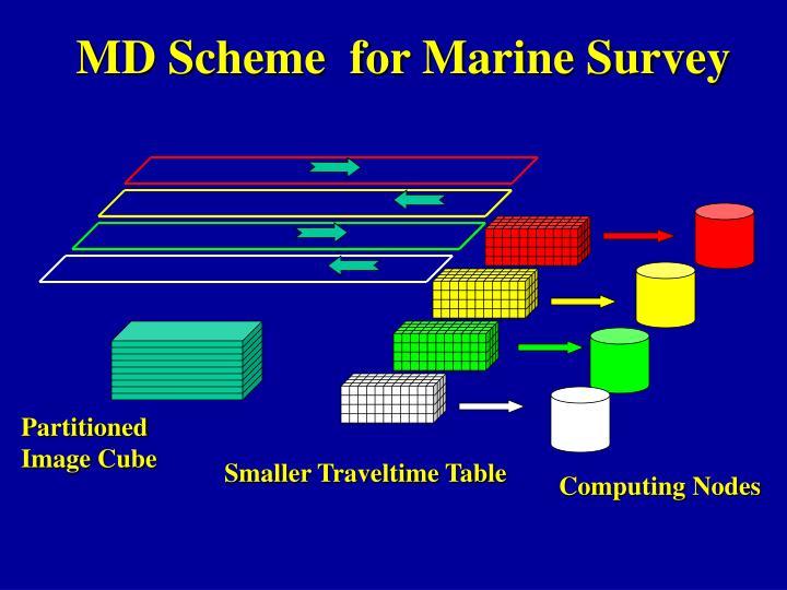 MD Scheme  for Marine Survey